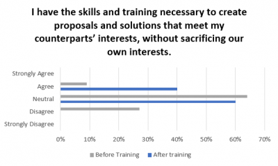 """""""Before and After"""" skills assessment results"""